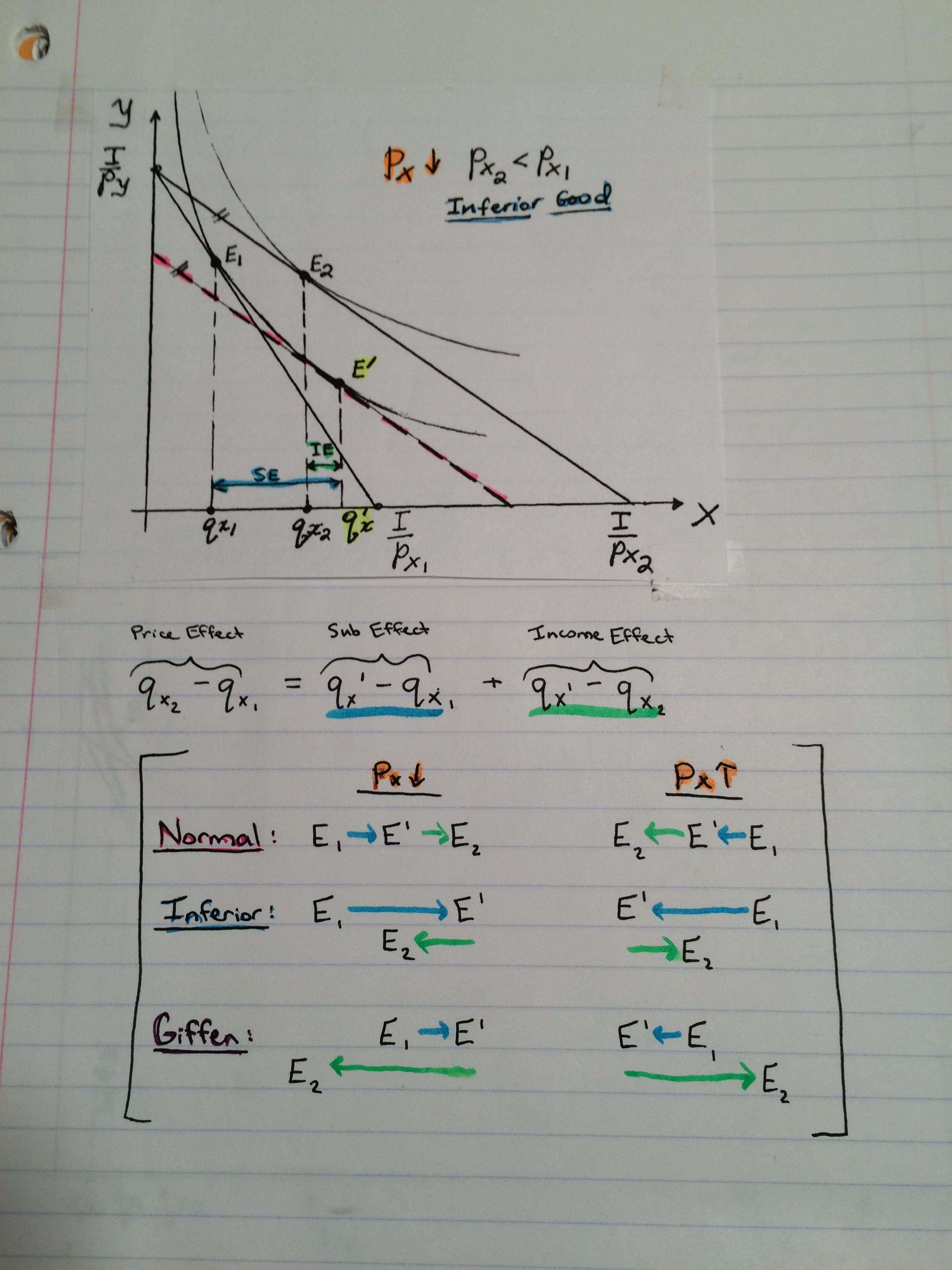 ECON 101 - Class Notes - Week 3