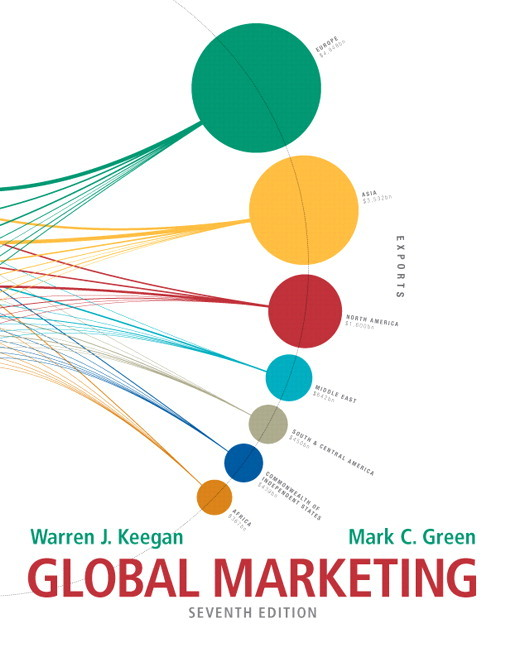 What is the meaning of global marketing?