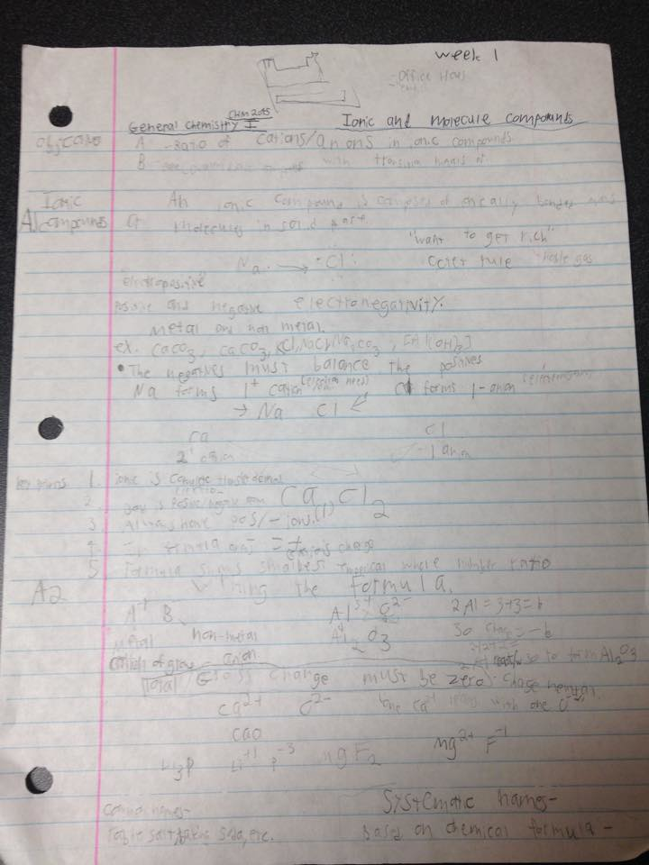 CHM 2045 - Class Notes