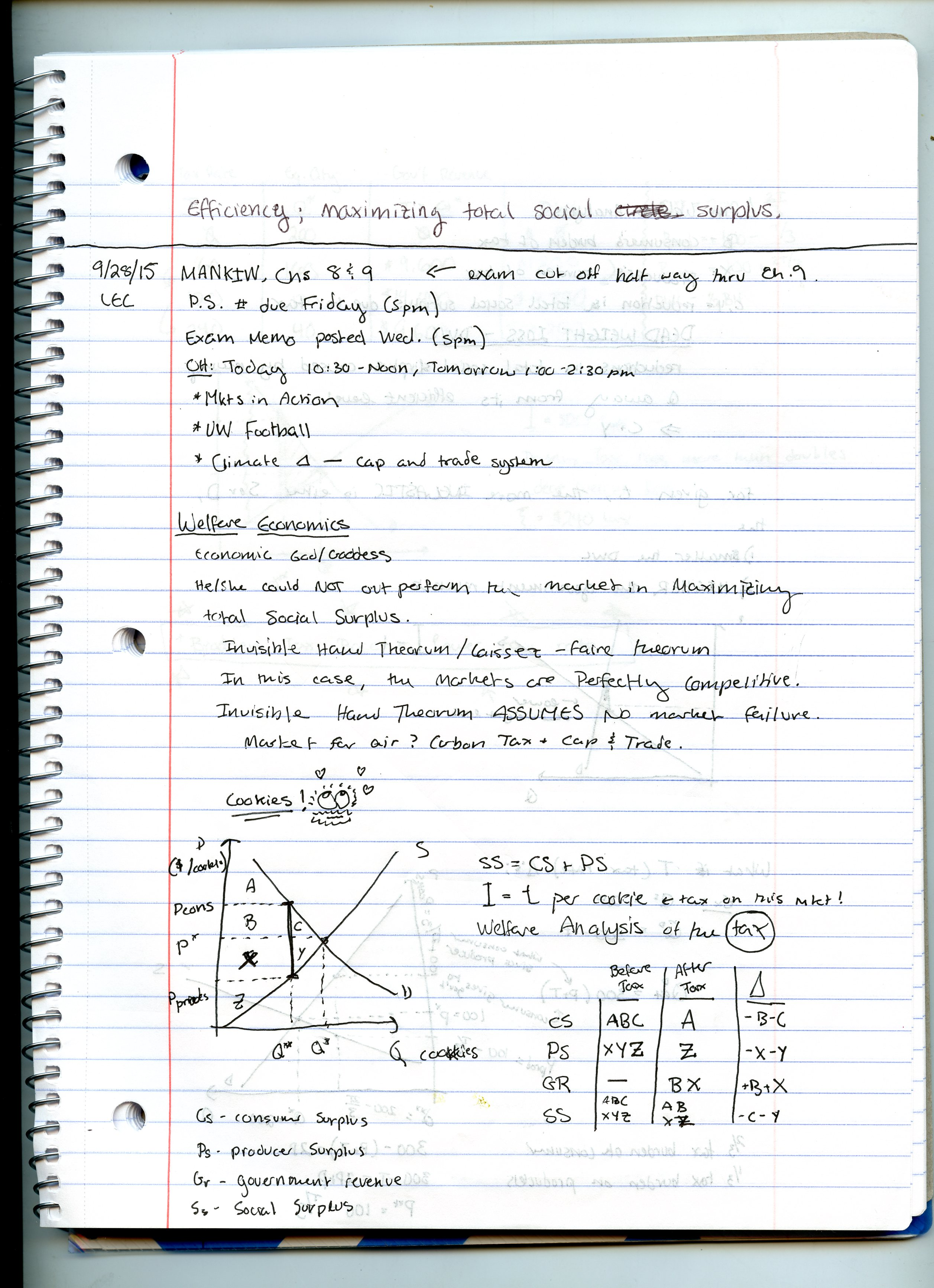ECON 101 - Class Notes - Week 6