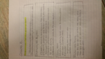ACCT 2302 - Study Guide