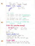 CHChemistry 1010 - Class Notes - Week 6