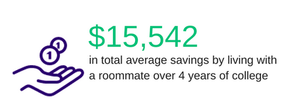 how much can you save by living with a college roommate