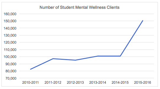 mental illness among college students