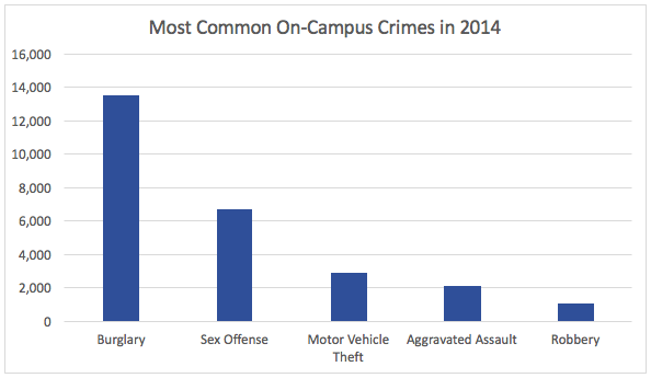 most common crimes committed on college campuses