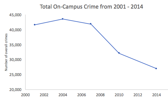 is college crime getting better or worse?